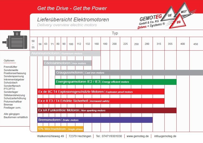 Delivery overview electric motors